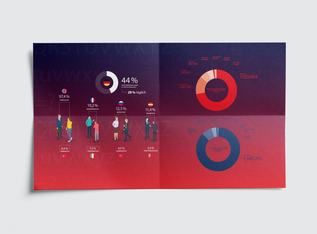 Infografiken Sprachen