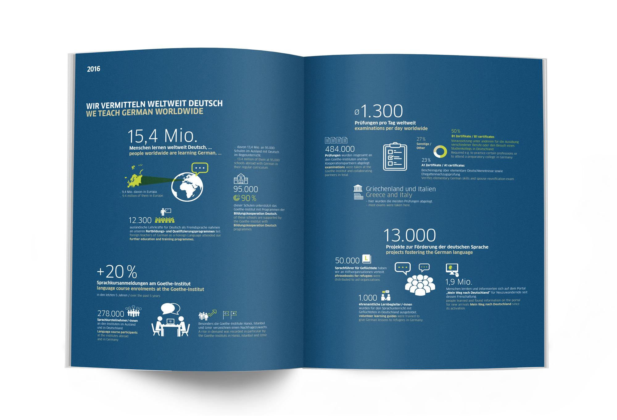 Goethe-Institut Infografik
