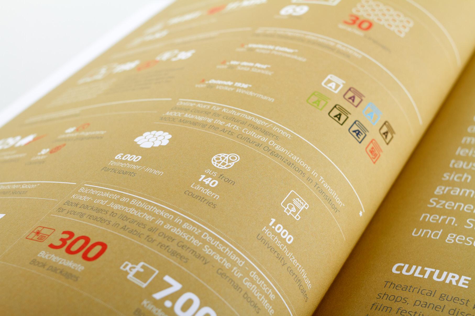 Jahresbericht Infografiken Agentur