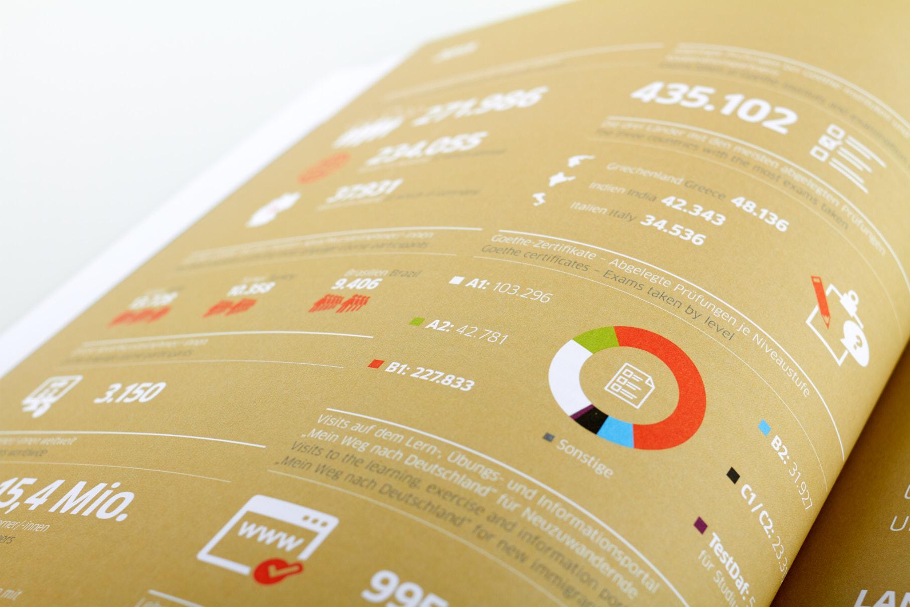 Infografik Goethe-Institut