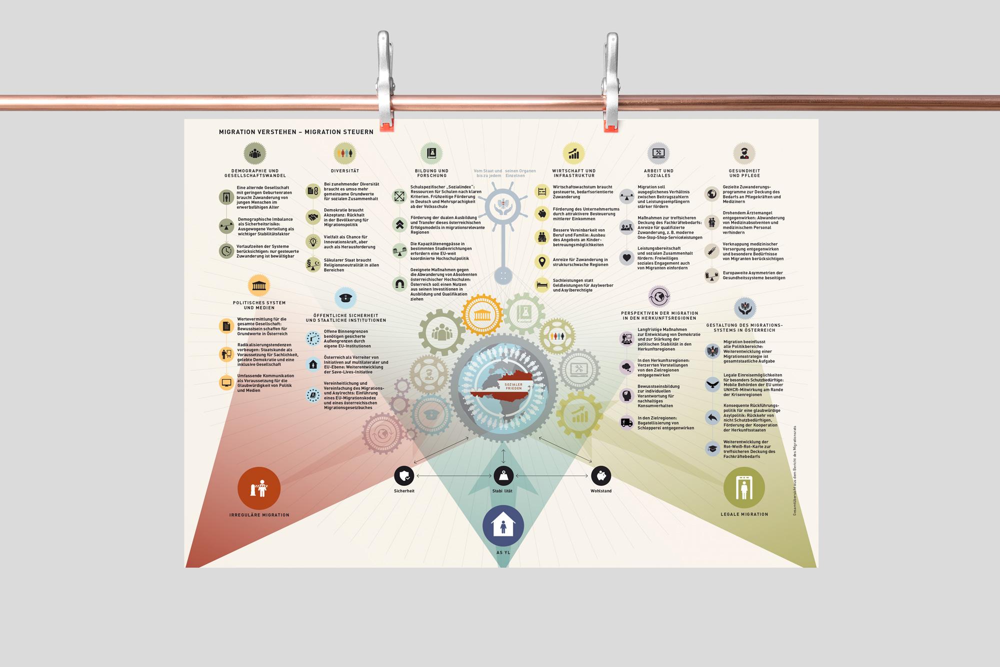 Infografik Plakat Österreich