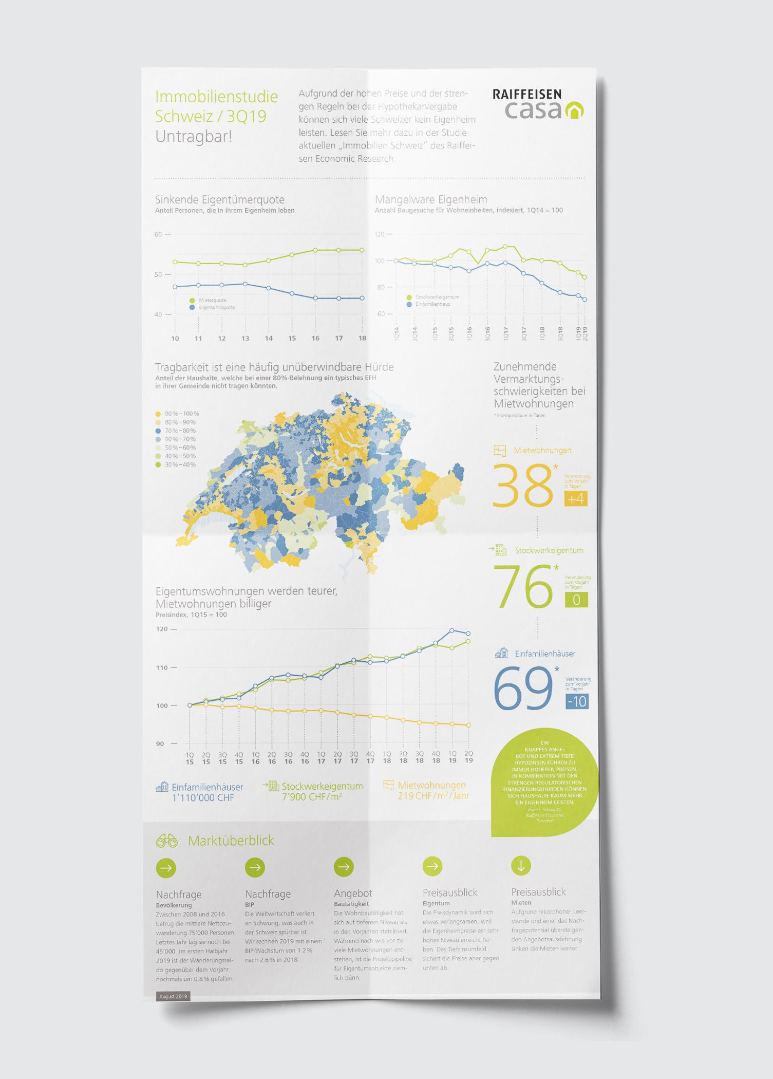 infografik Raffeisen Casa Schweiz