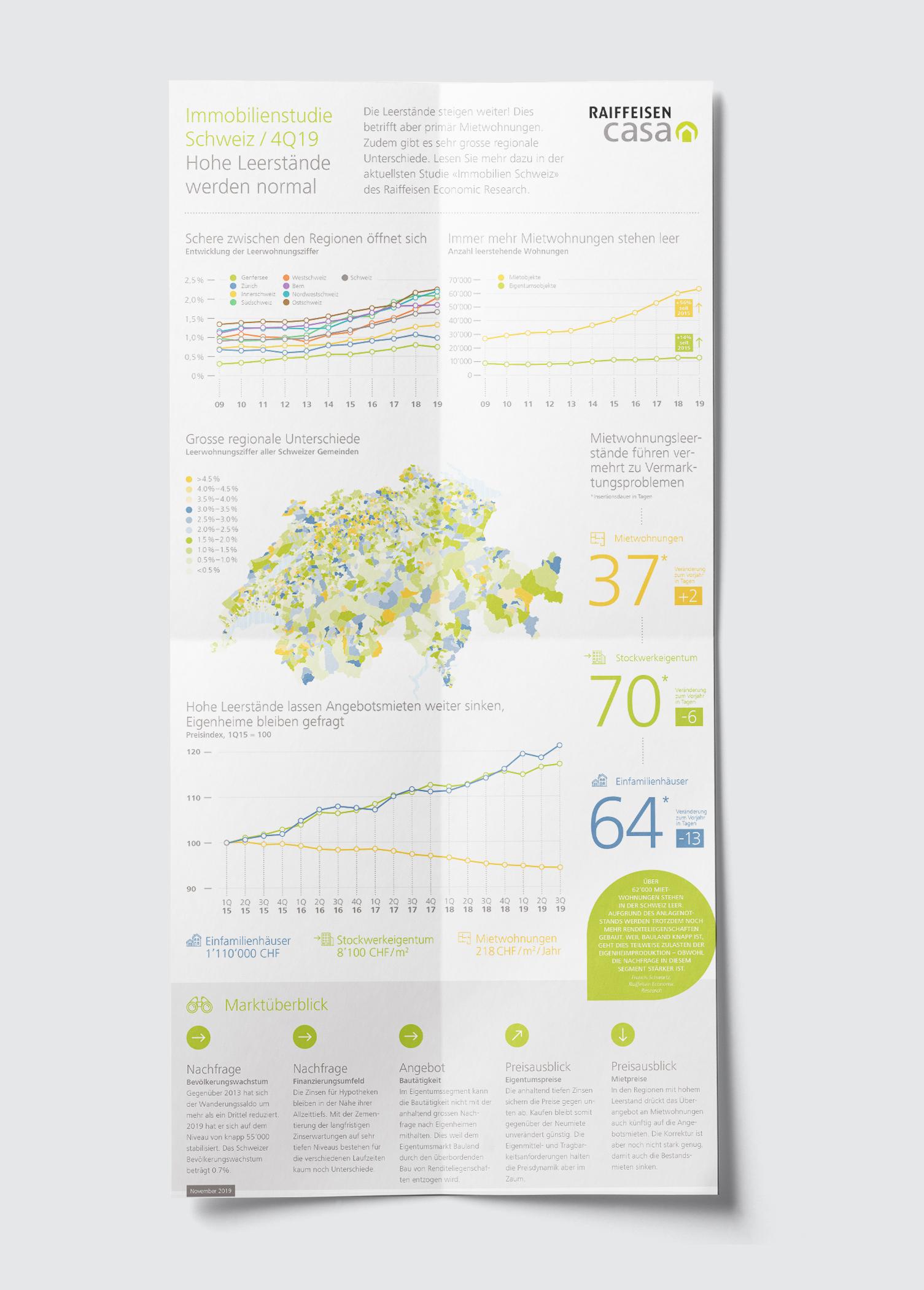 infografik Raffeisen Casa Schweiz 2