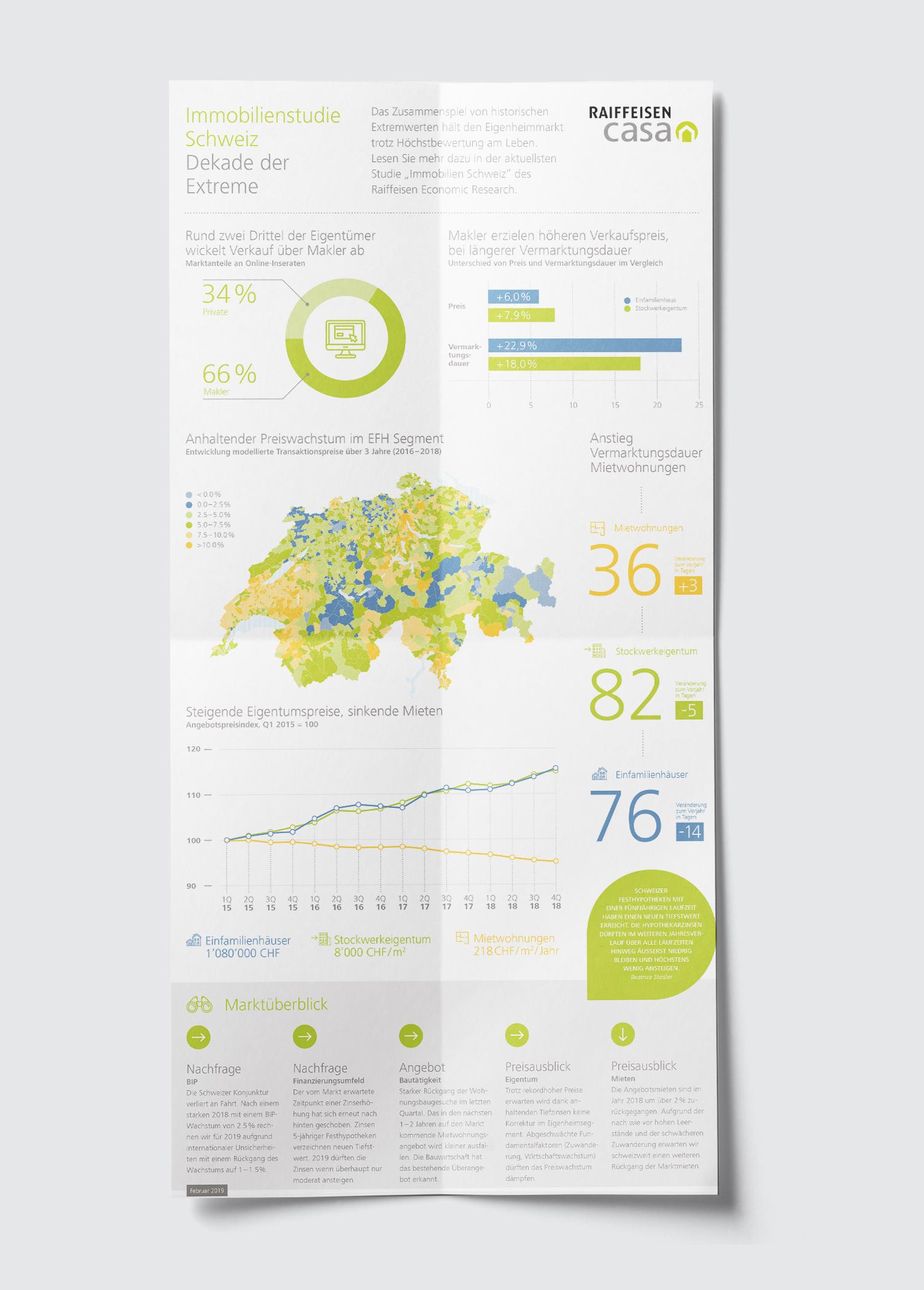 infografik Raffeisen Casa Schweiz 4