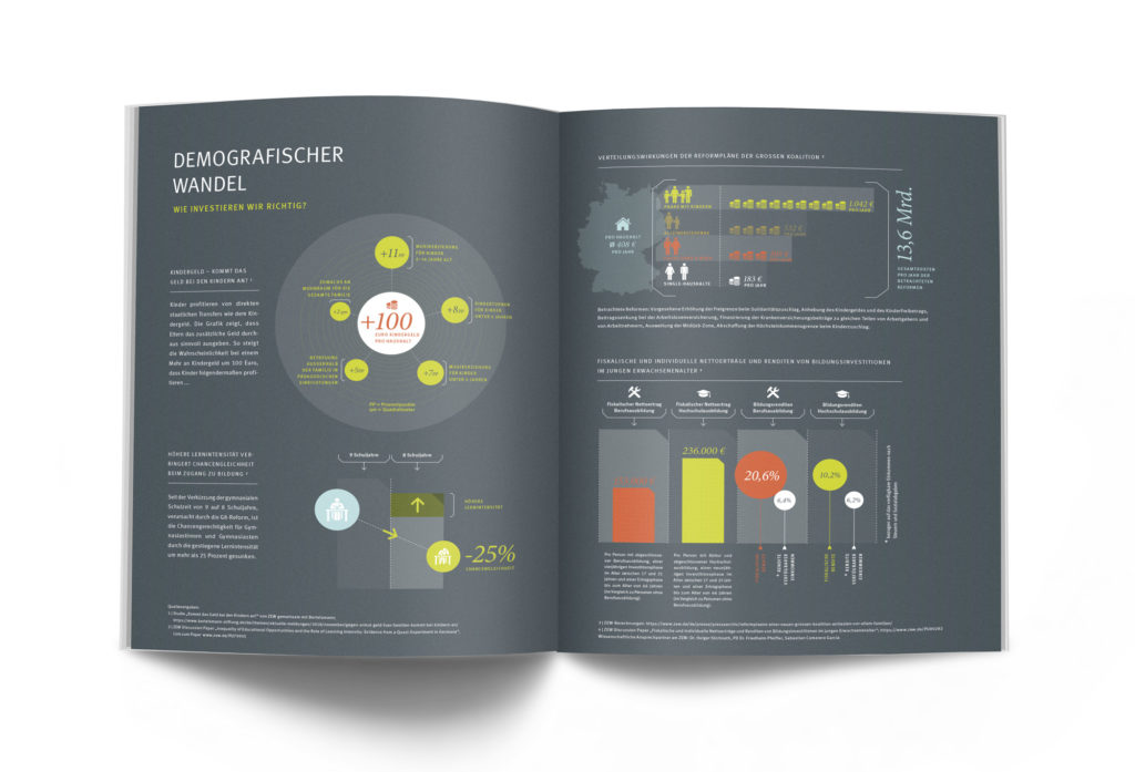 Infografiken Kindergeld Demographie